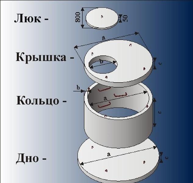 Виды бетонного кольца