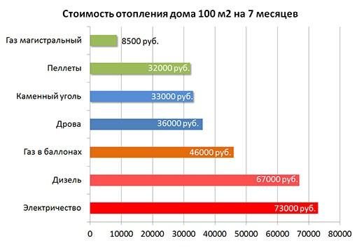 Стоимость отопления - сводная таблица