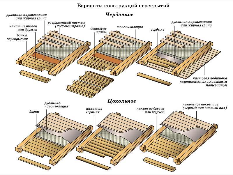 Монтажная схема деревянных перекрытий