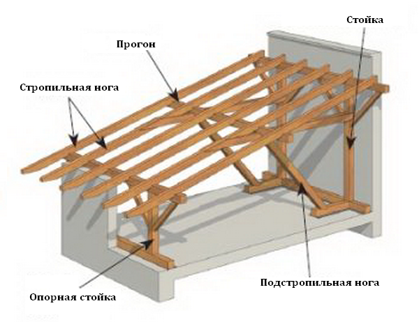 наклонная односкатная крыша