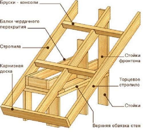 Выбираем крышу для каркасной пристройки