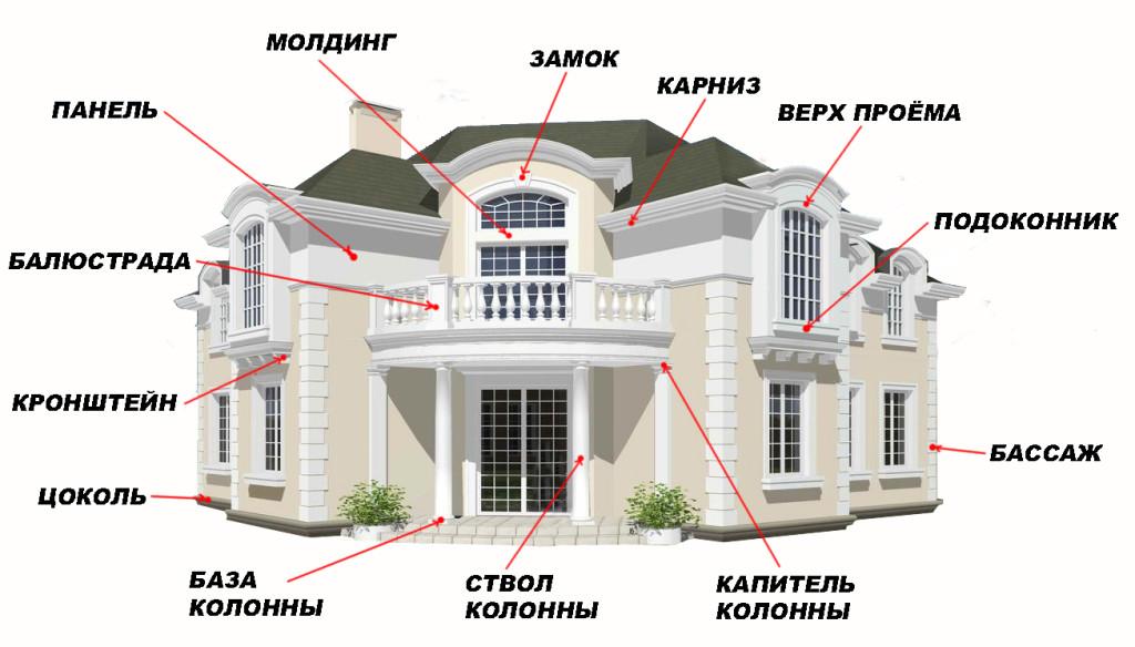 Элементы фасада дома, где используются декоры