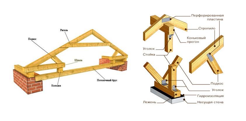 подкосы стропильной системы двухскатной крыши