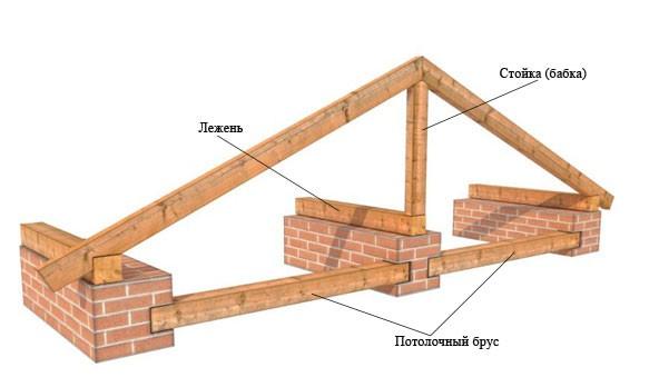 лежень в двухскатной крыше