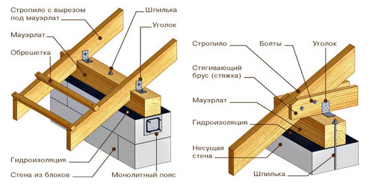 Строительство двухскатной крыши для бани своими руками