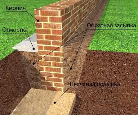 Фундамент из кирпича для дома