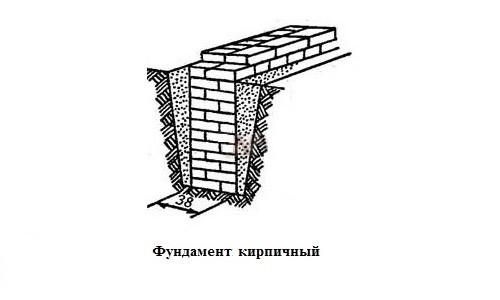 Схема кирпичного ленточного фундамента