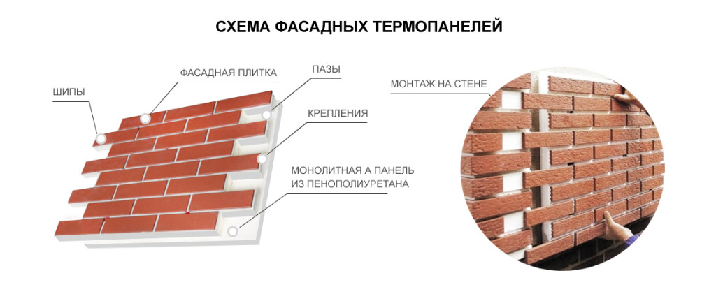 Состав фасадных термопанелей