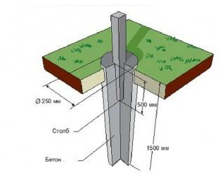 Схема монтажа столба