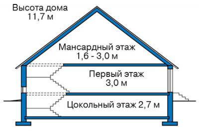Рекомендуемые высоты этажей
