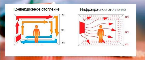 Инфракрасное отопление, конвекторы