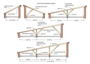 варианты построения односкатной крыши