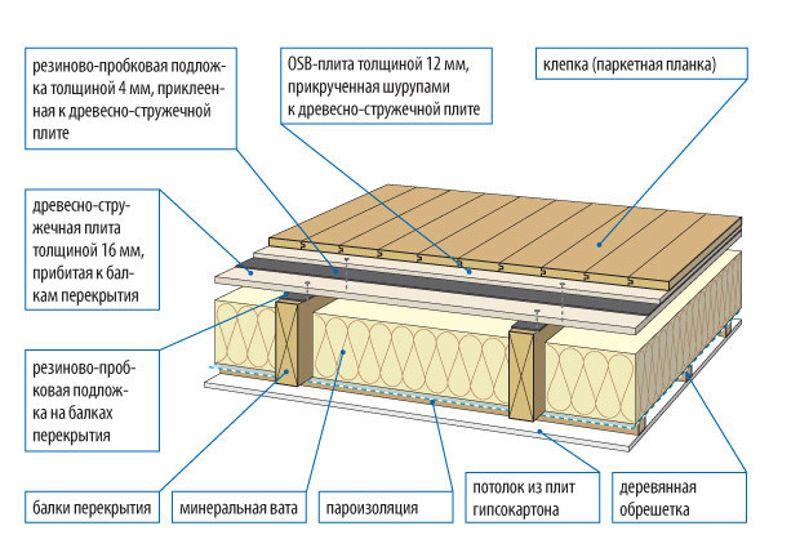 схема межэтажного перекрытия по деревянным балкам