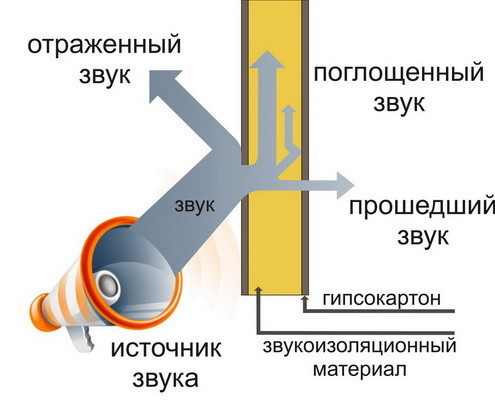 Материалы для звукоизоляции
