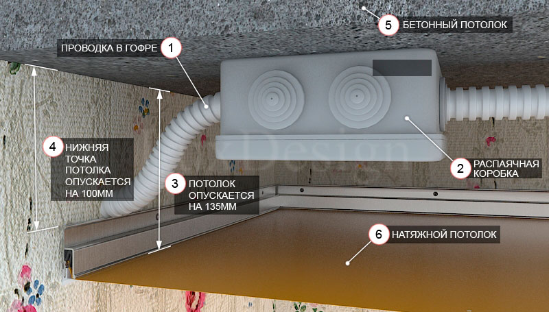 прокладка электропроводки под подвесным потолком