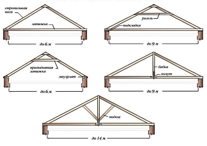стропильная система висячей крыши