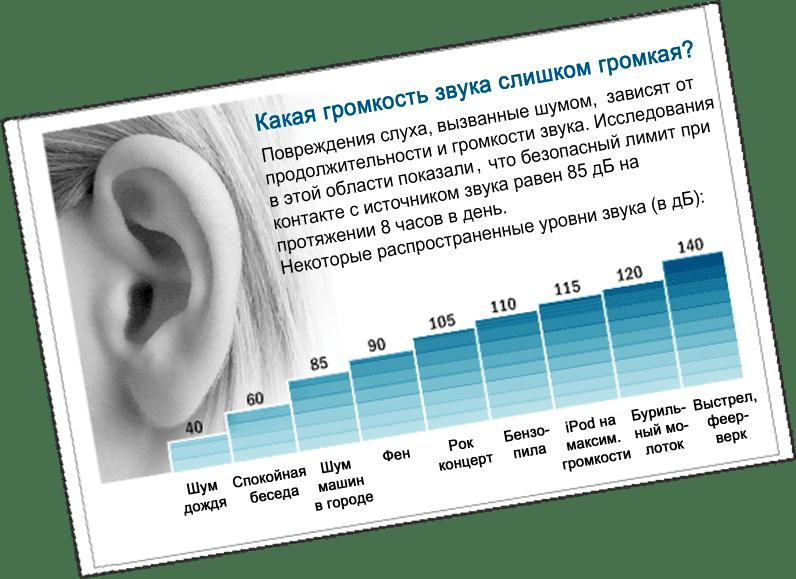 Таблица зависимости уровня звука L от звукового давления в. dB