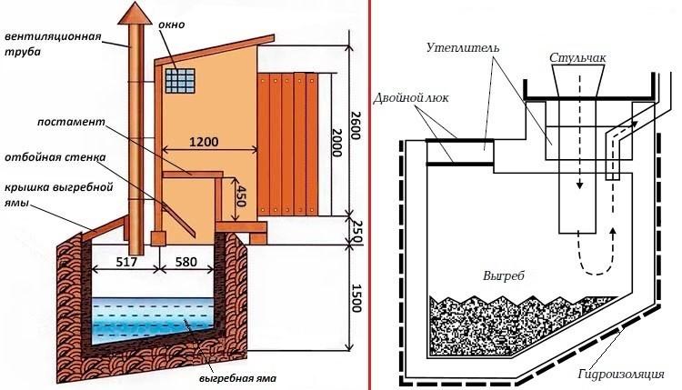 Туалеты с выгребными ямами для дачи