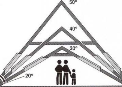 Учёт наклона крыши