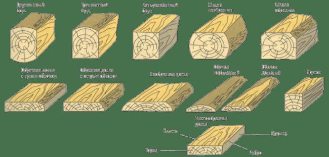 виды пиломатериалов: доска и брус