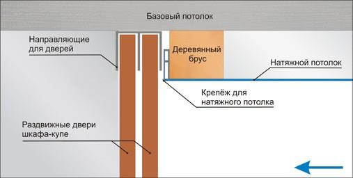 закладной брус под крепление натяжного полотна потолка