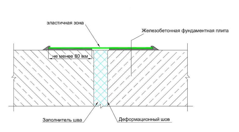 температурный деформационный шов