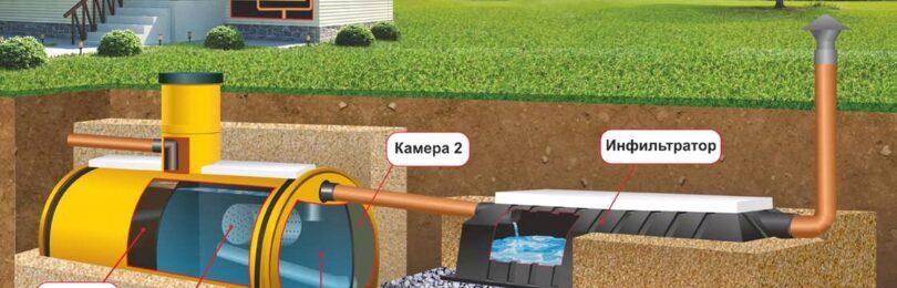 Дачные септики для организации канализации