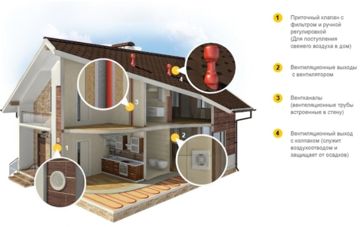 схема вентиляции каркасного дома